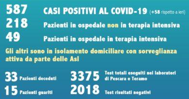 Coronavirus Abruzzo 22 marzo 2020