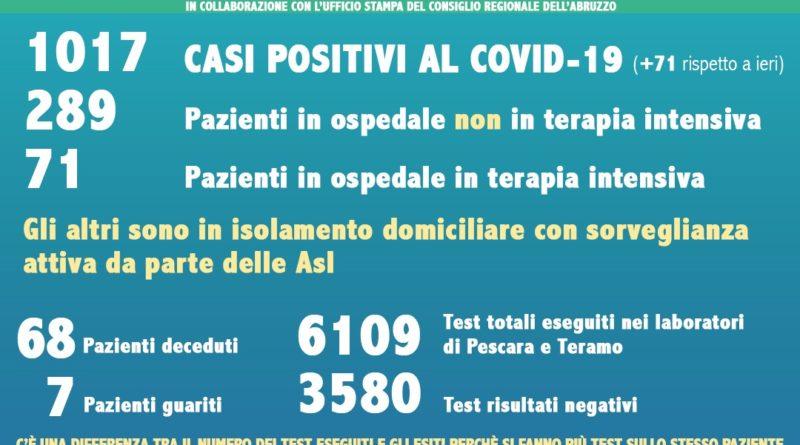 Dati Coronavirus Abruzzo 27 marzo 2020