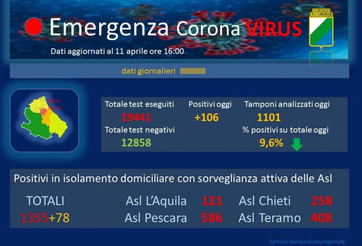 Coronavirus Abruzzo 11 aprile 2020