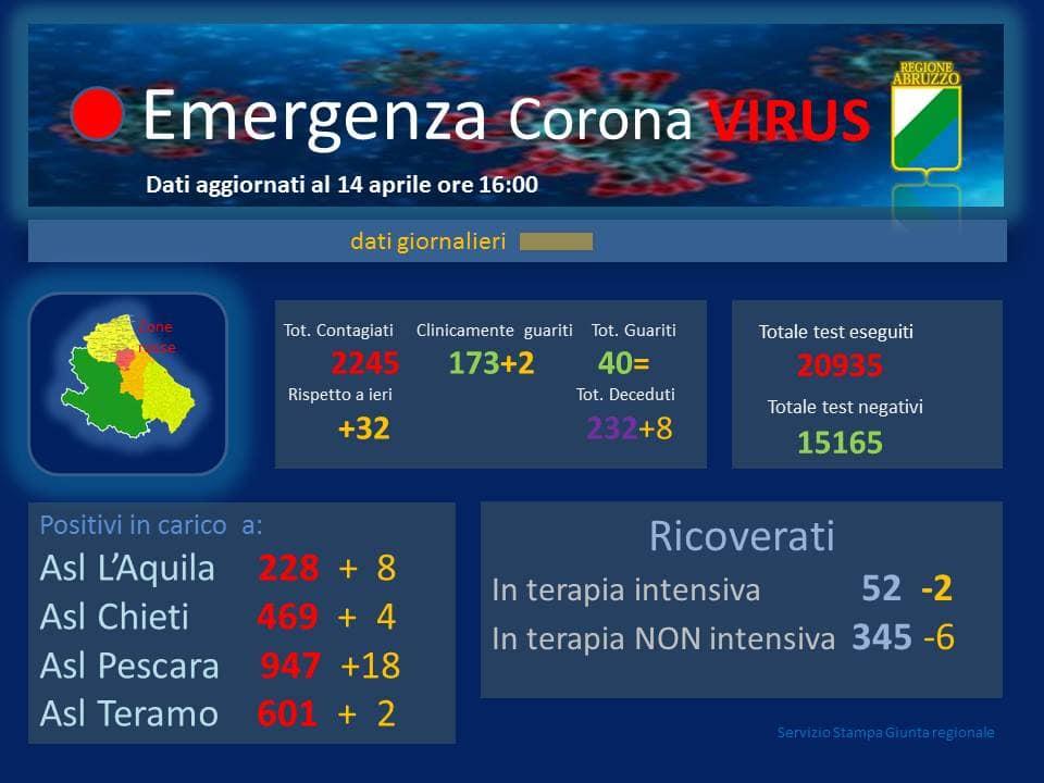 Coronavirus Abruzzo 14 aprile 2020