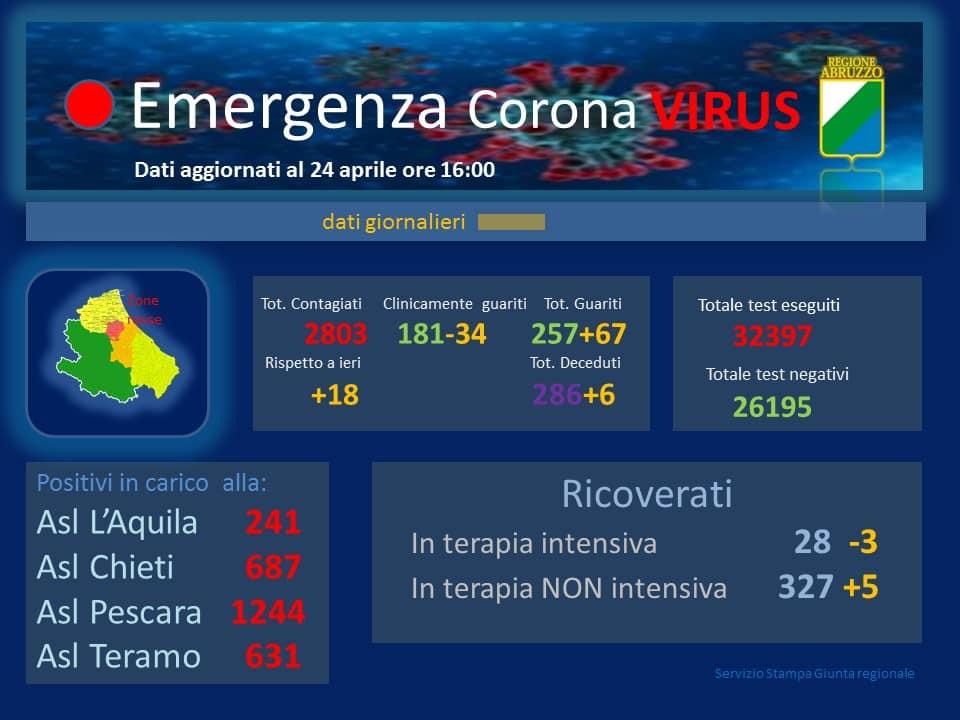 coronavirus abruzzo 24 aprile 2020