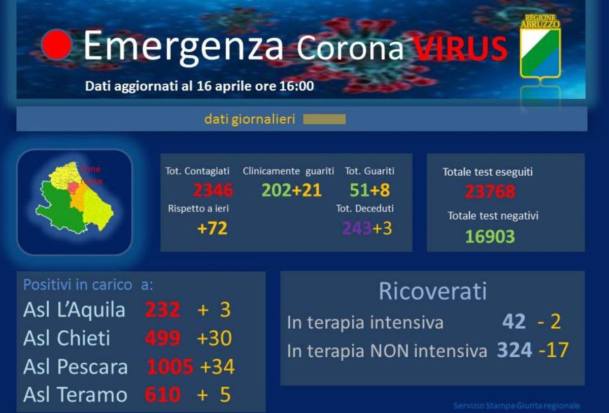 Dati Coronavirus Abruzzo 16 aprile 2020