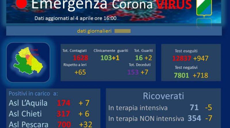 Dati Coronavirus Abruzzo 4 aprile 2020