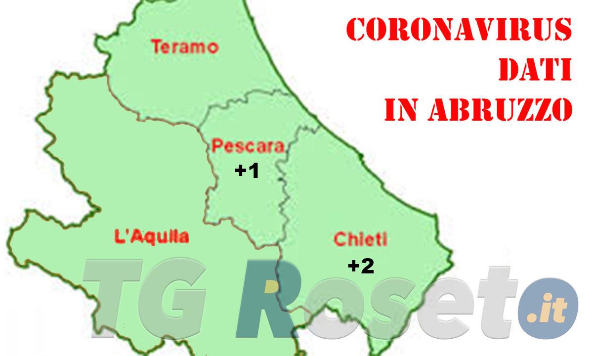 Coronavirus-Abruzzo-2-luglio-2020